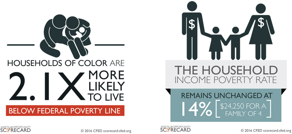 CFED report--federal poverty line and household income poverty rate